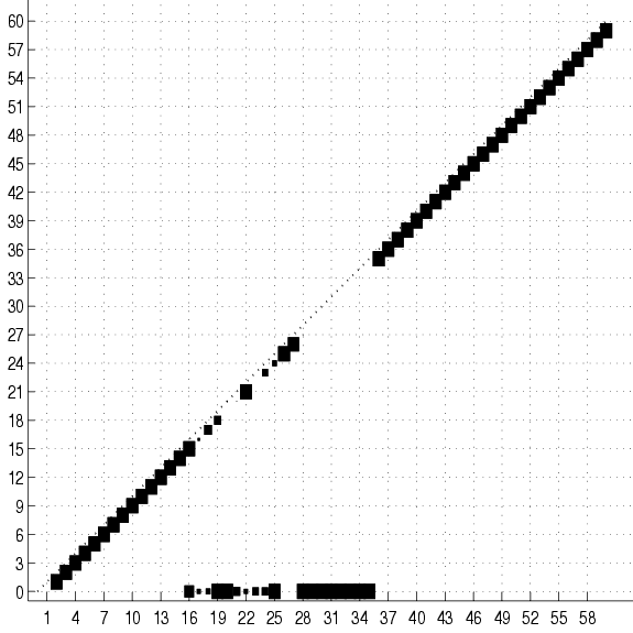 The SPLICE dataset: Classification